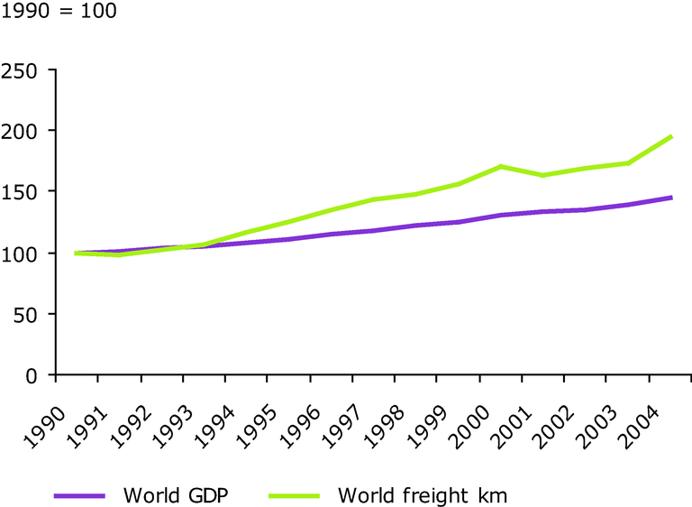 Global Air transportation volumes and GDP (1990 = 100