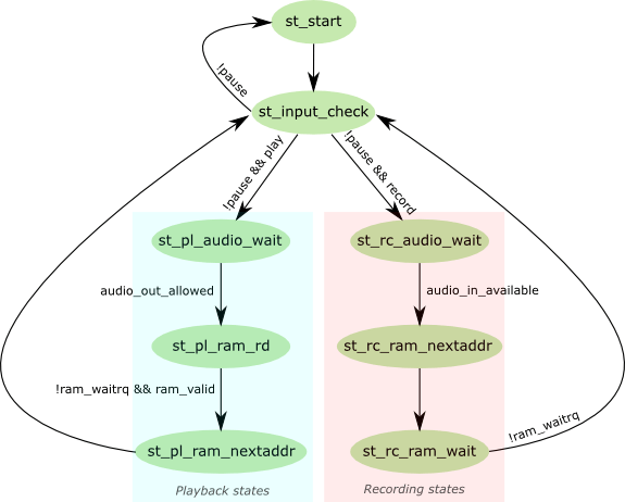 State diagram for the playback/recording FSM