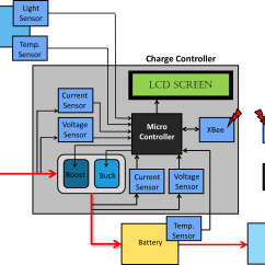 Mobile Block Diagram Circuit Dsc 1550 Wiring Battery Charger And Working Principle