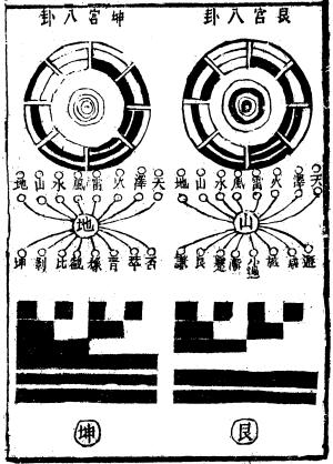 56. 八卦加八卦方圓圖   來知德《周易集註》(易經來註圖解)   易學網