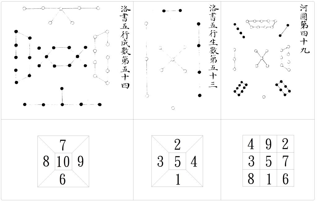 河圖洛書與八卦II:宋朝以後的數字文創 | 易學網
