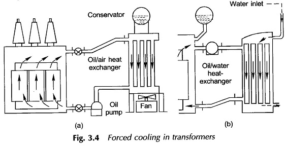 Forced Cooling Transformer