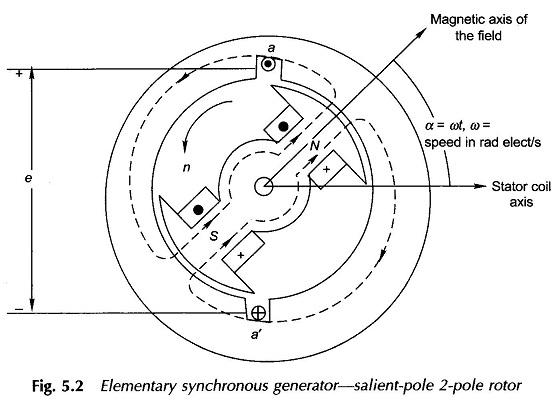3 Phase Synchronous Motor Wiring Diagram Stator Diagram