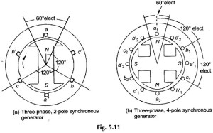 Three phase Generator Working for Synchronous Generator
