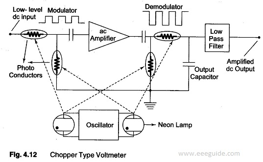 Difference between ac and dc amplifiers. Difference