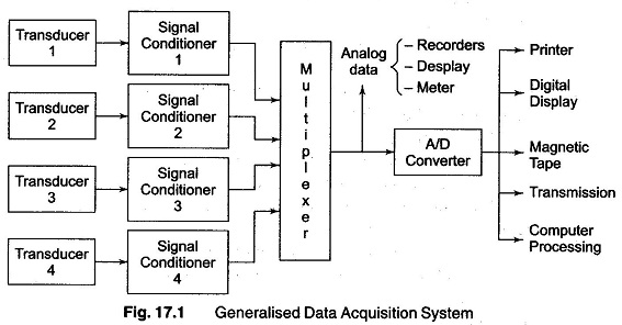 analog data acquisition system block diagram 01 nissan altima wiring objectives of