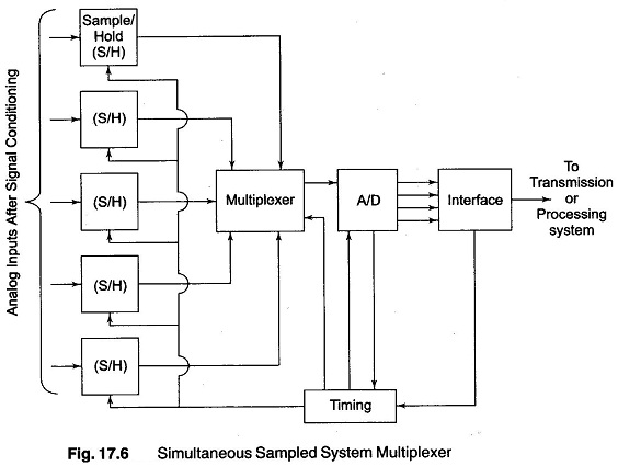 analog data acquisition system block diagram mazda b2200 radio wiring multi channel