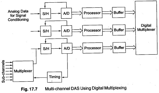 analog data acquisition system block diagram 1984 jeep cj7 dash wiring multi channel