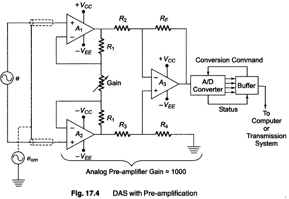 analog data acquisition system block diagram 1969 honda cb450 wiring single channel to digital converters