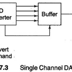 Analog Data Acquisition System Block Diagram Scout Ii Ignition Wiring Single Channel To Digital Converters