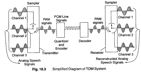 Time-Division-Multiplexing Yamaha T Outboard Wiring Diagram on bennington wiring diagram, smoker craft wiring diagram, yamaha generator wiring diagram, 1996 f150 fuel diagram, tohatsu outboard wiring diagram, yamaha 703 remote control wiring diagram, yamaha road star wiring-diagram, dexter wiring diagram, yamaha wiring harness diagram, outboard starter wiring diagram, johnson outboard wiring diagram, yamaha outboard diagnostic connector, yamaha outboard exhaust system, chris craft wiring diagram, yamaha gas wiring diagram, snowmobile wiring diagram, yamaha outboard relay, sea hunt wiring diagram, yamaha tachometer 6y5-8350t-83-00, yamaha golf cart wiring diagram,