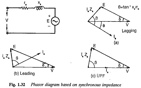 Power Factor Phasor Diagram Power Factor Power Triangle