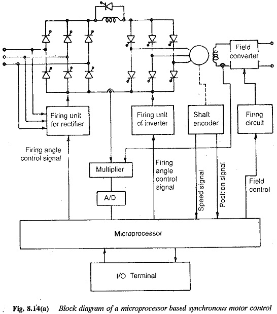 Microprocessor Control of Current source Inverter Fed