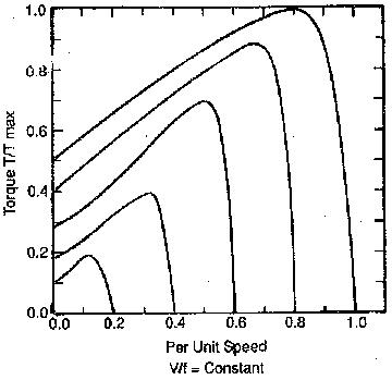 Speed Control of Variable Frequency Induction Motor