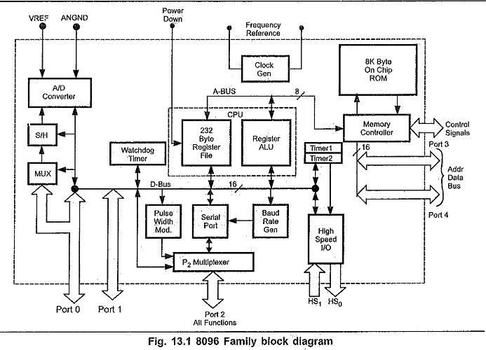 8096 MICROCONTROLLER PDF
