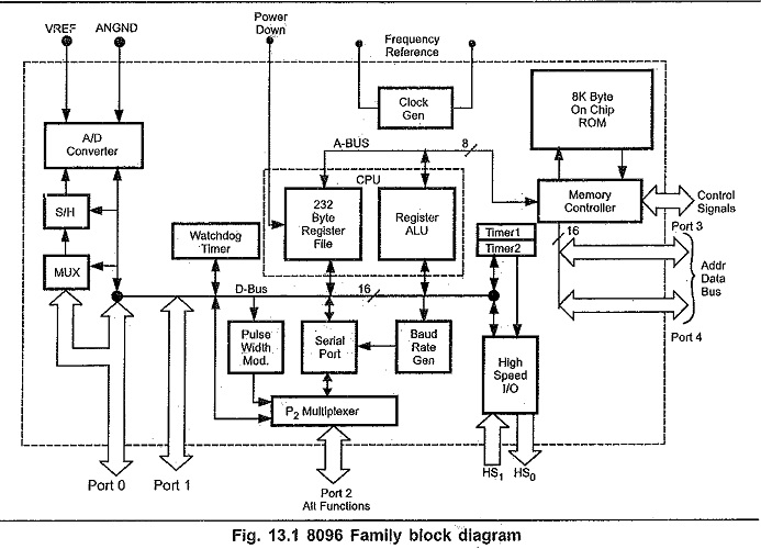 basic microprocessor block diagram