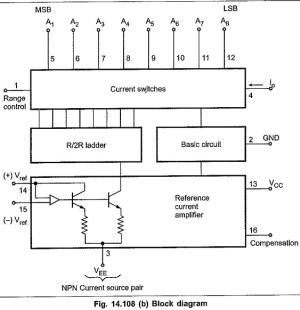 IC 1408 DAC Pin Diagram | Electrical Characteristics for