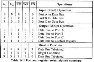 Pin Diagram of 8255 Microprocessor   Block Diagram