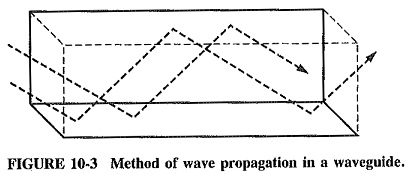 Reflection of Electromagnetic Waves by a Conducting