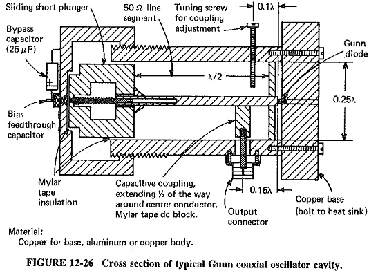 Gunn Diode Oscillator Diagram