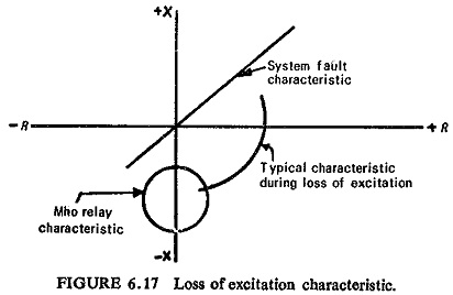 Loss of Excitation Protection