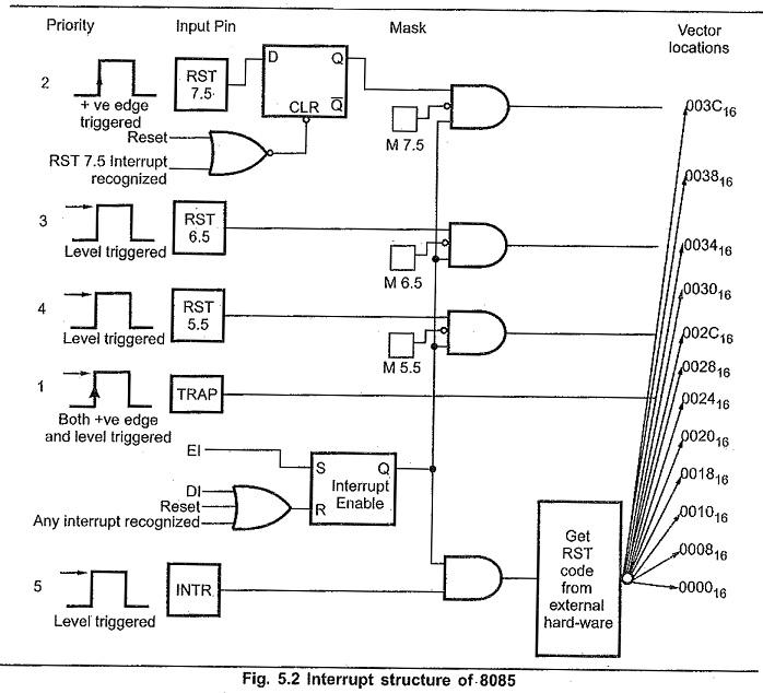 8085 Interrupts in Microprocessor