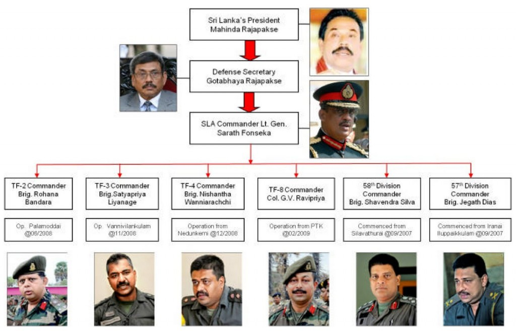 Sri Lankan war criminals