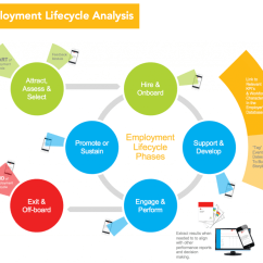 Employee Life Cycle Diagram Nickel Electron Of Protons Neutrons Electrons Employment Analysis  Eemerge Hr Consulting And