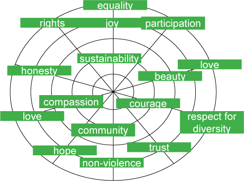 Fig. 1. A framework of inclusive education