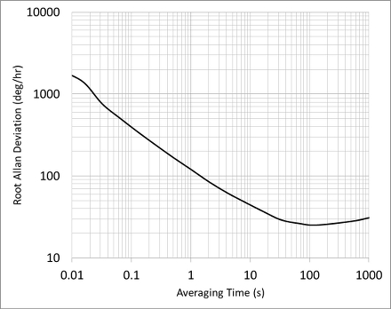 An introduction to BAW gyroscopes for inertial sensing