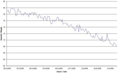Wii Fit Excel grafiek van resultaat afvallen