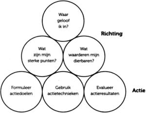Ben Tiggelaar - Dit wordt jouw jaar! Richting + actie-model