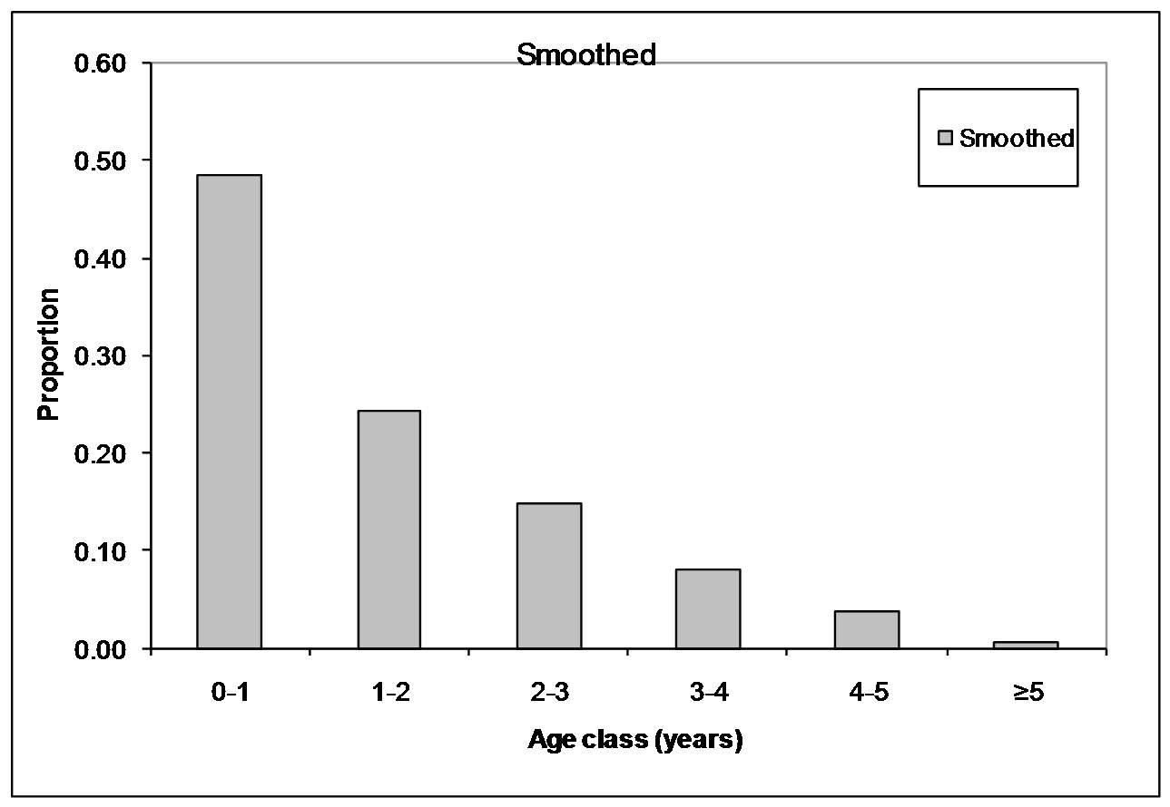 hight resolution of the age structure data figure to left also highlights that very few bobcats live to age 5 the oldest bobcat we aged was 13 years old