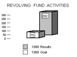 1999 Annual Performance Report
