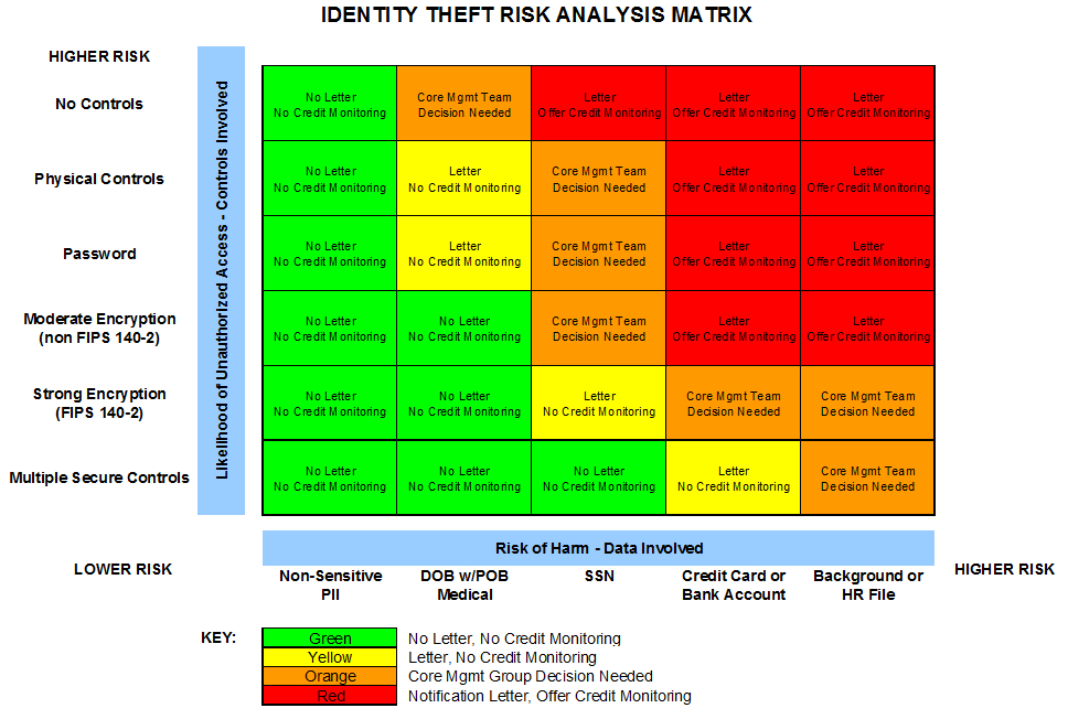 Data Breach Policy Template