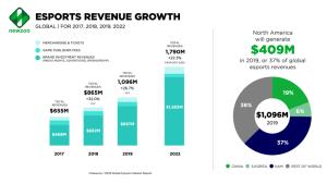 eSports maailmanlaajuisesti 1,1 miljardin arvoinen 2019
