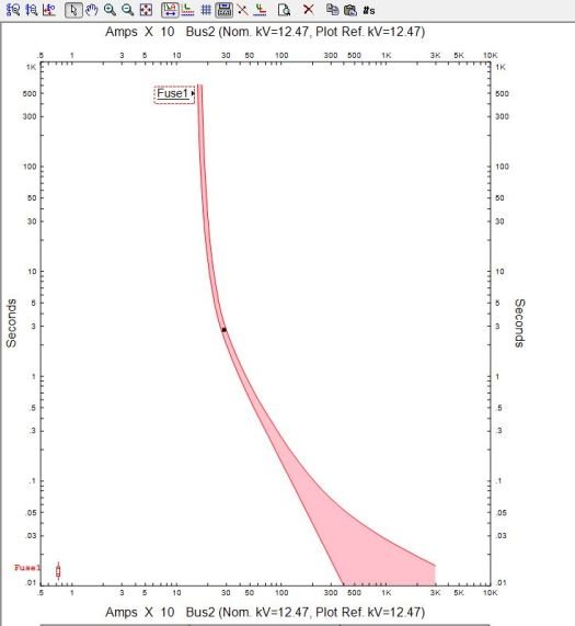 Time Current Characteristics Curve for Fuse