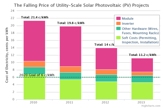 DOE Driving Down of Cost of Solar for All