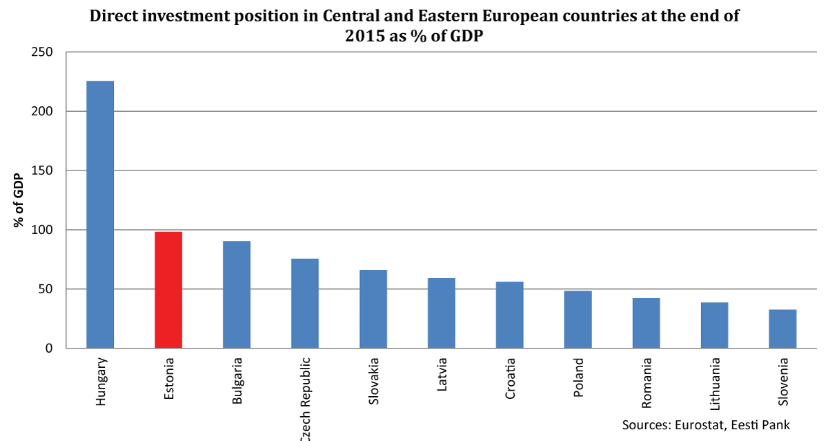 Direct investment position in Central and Eastern European countries at the end of 2015 as % of GDP