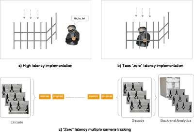 """H.264 """"zero"""" latency video encoding and decoding for time"""