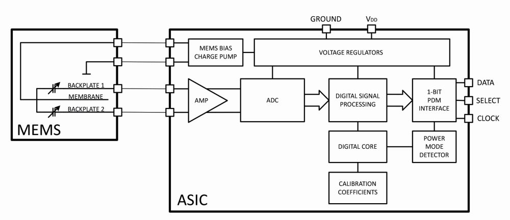 figure 91 basic block diagram of a frequency counter