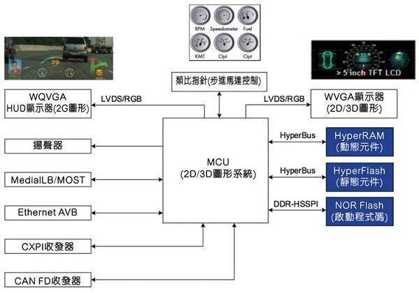 為汽車系統選擇合適的非揮發性記憶體 - 電子工程專輯