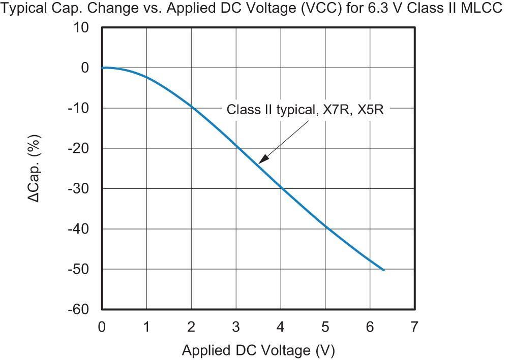 用聚合物和電容代替高CV MLCC的考量因素 - 電子工程專輯