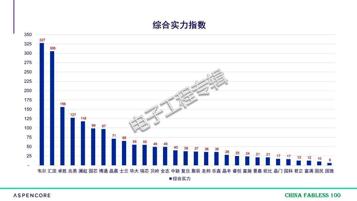 中國IC設計業30家上市公司綜合實力排名 - 電子工程專輯