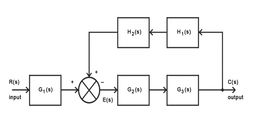 Topologies of Multisystems