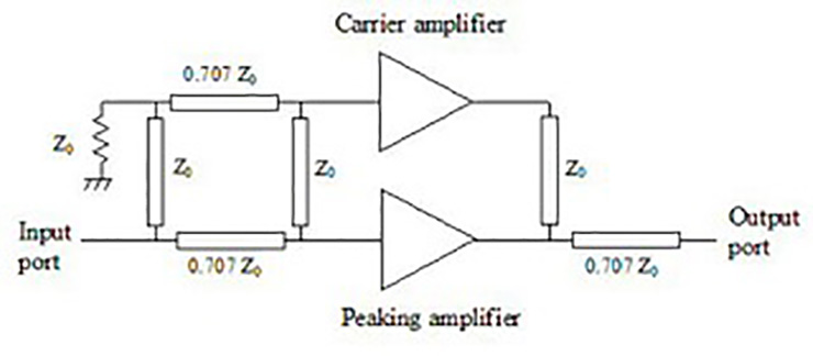 What are amplifier classes and their relation to power