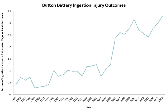 Button and coin-cell batteries: Mitigating the big risks