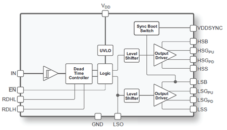 GaN FET driver excels at solid-state light detection and