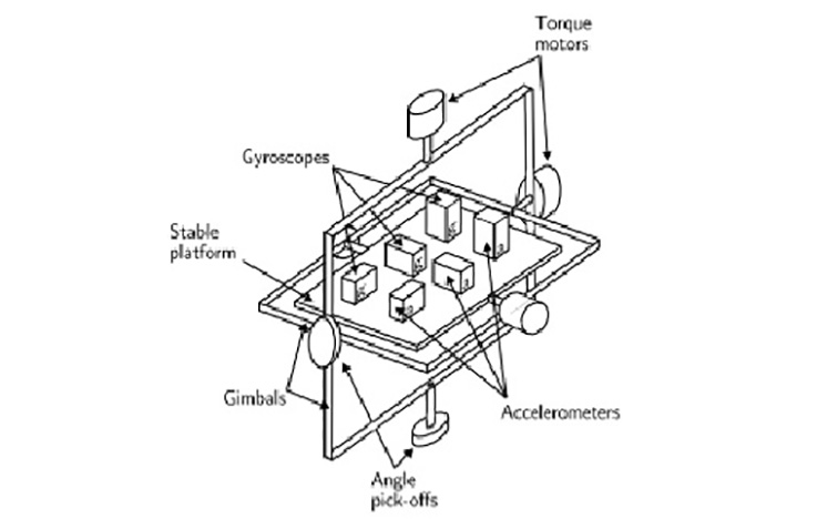 Gyroscopes, Part 1: Context and mechanical designs