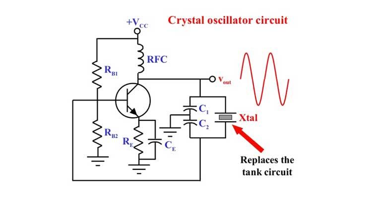 Quartz crystals and oscillators, Part 1: Crystal basics